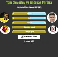 Tom Cleverley vs Andreas Pereira h2h player stats