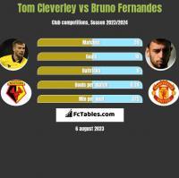 Tom Cleverley vs Bruno Fernandes h2h player stats