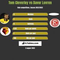 Tom Cleverley vs Davor Lovren h2h player stats