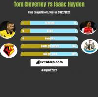 Tom Cleverley vs Isaac Hayden h2h player stats