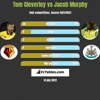 Tom Cleverley vs Jacob Murphy h2h player stats