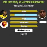 Tom Cleverley vs Jerome Kiesewetter h2h player stats