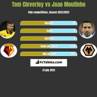 Tom Cleverley vs Joao Moutinho h2h player stats