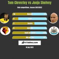 Tom Cleverley vs Jonjo Shelvey h2h player stats
