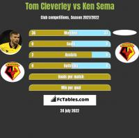 Tom Cleverley vs Ken Sema h2h player stats