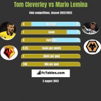 Tom Cleverley vs Mario Lemina h2h player stats