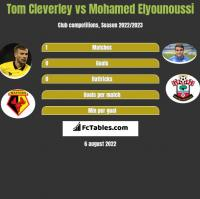 Tom Cleverley vs Mohamed Elyounoussi h2h player stats