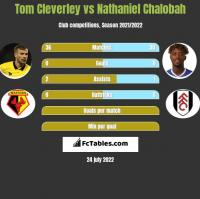 Tom Cleverley vs Nathaniel Chalobah h2h player stats