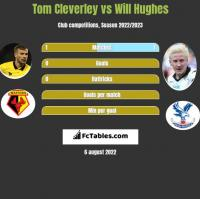 Tom Cleverley vs Will Hughes h2h player stats