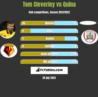 Tom Cleverley vs Quina h2h player stats