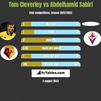 Tom Cleverley vs Abdelhamid Sabiri h2h player stats