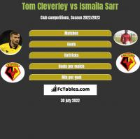 Tom Cleverley vs Ismaila Sarr h2h player stats