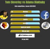 Tom Cleverley vs Adama Diakhaby h2h player stats