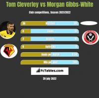 Tom Cleverley vs Morgan Gibbs-White h2h player stats