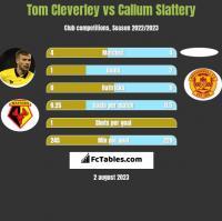 Tom Cleverley vs Callum Slattery h2h player stats