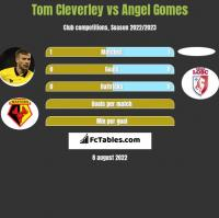 Tom Cleverley vs Angel Gomes h2h player stats