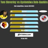 Tom Cleverley vs Ayotomiwa Dele-Bashiru h2h player stats