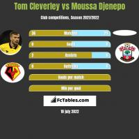 Tom Cleverley vs Moussa Djenepo h2h player stats
