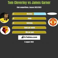 Tom Cleverley vs James Garner h2h player stats