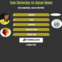 Tom Cleverley vs Aaron Rowe h2h player stats
