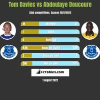 Tom Davies vs Abdoulaye Doucoure h2h player stats