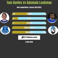 Tom Davies vs Ademola Lookman h2h player stats