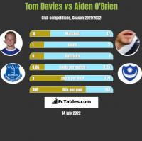 Tom Davies vs Aiden O'Brien h2h player stats