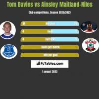 Tom Davies vs Ainsley Maitland-Niles h2h player stats