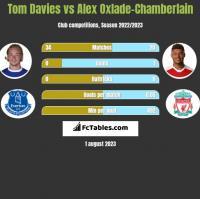 Tom Davies vs Alex Oxlade-Chamberlain h2h player stats