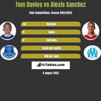 Tom Davies vs Alexis Sanchez h2h player stats