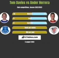 Tom Davies vs Ander Herrera h2h player stats