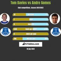 Tom Davies vs Andre Gomes h2h player stats