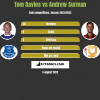Tom Davies vs Andrew Surman h2h player stats