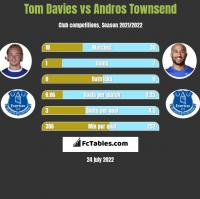 Tom Davies vs Andros Townsend h2h player stats