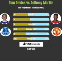 Tom Davies vs Anthony Martial h2h player stats