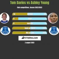 Tom Davies vs Ashley Young h2h player stats