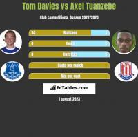 Tom Davies vs Axel Tuanzebe h2h player stats