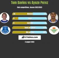 Tom Davies vs Ayoze Perez h2h player stats