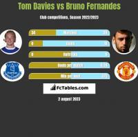 Tom Davies vs Bruno Fernandes h2h player stats