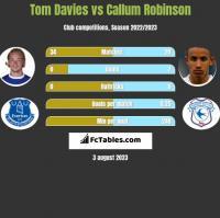 Tom Davies vs Callum Robinson h2h player stats