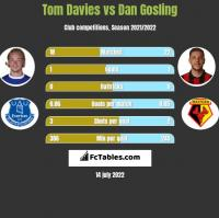 Tom Davies vs Dan Gosling h2h player stats