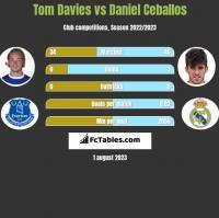 Tom Davies vs Daniel Ceballos h2h player stats
