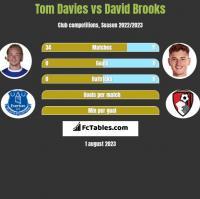 Tom Davies vs David Brooks h2h player stats
