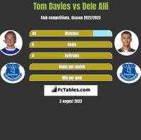 Tom Davies vs Dele Alli h2h player stats