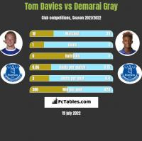 Tom Davies vs Demarai Gray h2h player stats