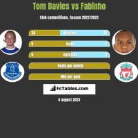 Tom Davies vs Fabinho h2h player stats
