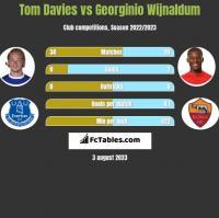 Tom Davies vs Georginio Wijnaldum h2h player stats