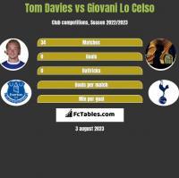 Tom Davies vs Giovani Lo Celso h2h player stats