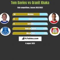 Tom Davies vs Granit Xhaka h2h player stats