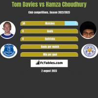 Tom Davies vs Hamza Choudhury h2h player stats